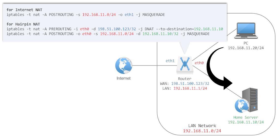 EdgeRouter X(ER-X)で802 1q VLAN + Hairpin NATを実現する方法